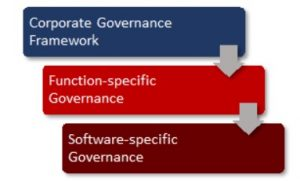 Setting Up O365 as A Unique Layer In Your Governance