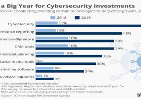 Trust but Verify, Zero Trust Security