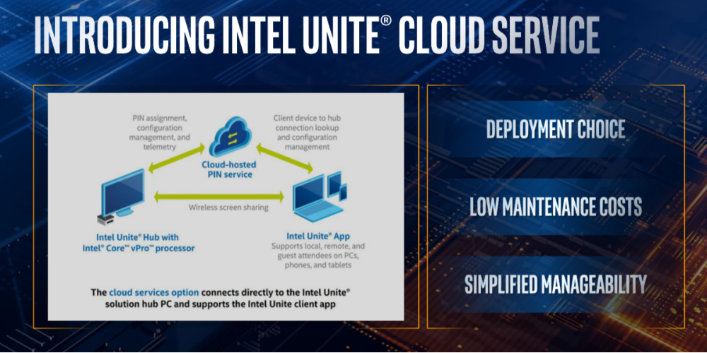 Intel Introduces Unite Cloud Service for Small Businesses at