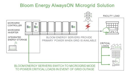 Bloom Energy AlwaysON Microgrid Solution Provides Resiliency