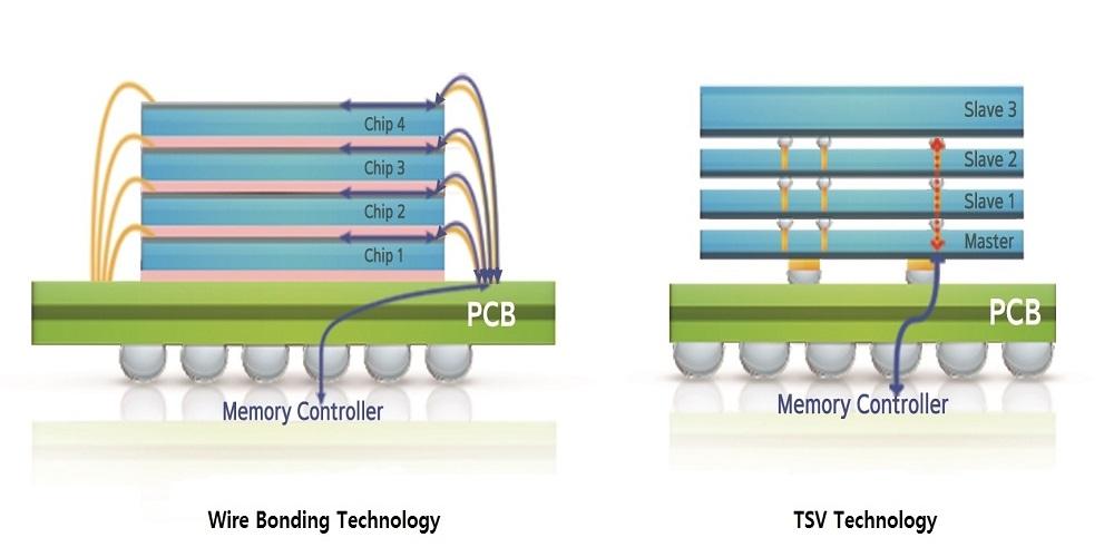 Samsung chip, 3D-TSV