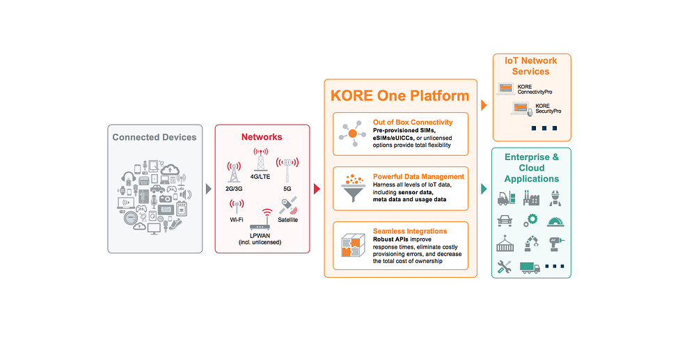 KORE One IoT platform
