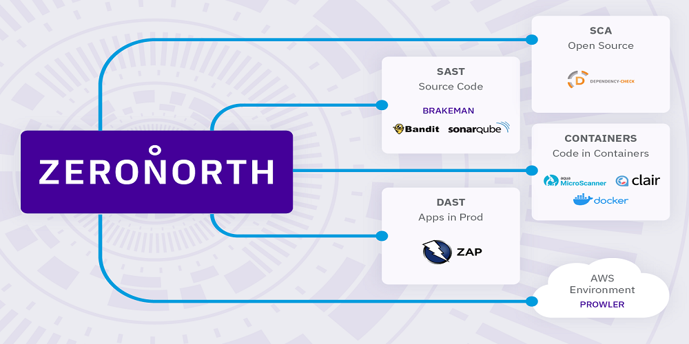 ZeroNorth, rapid application security