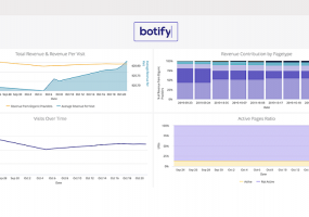 Botify Looker Integration