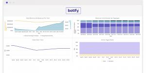 Botify Looker Integration