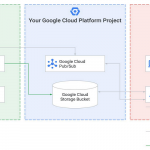 Google Transfer Service for On-Premises Data