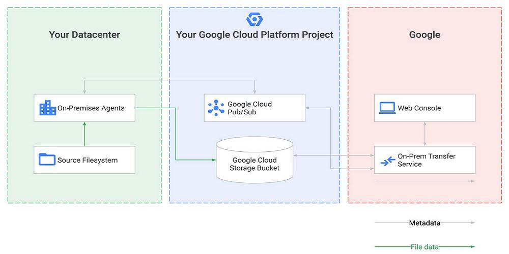 Google Transfer Service for On-Premises Data