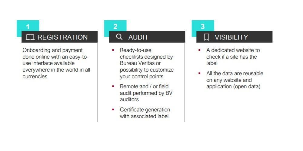 Bureau Veritas, Restart Your Business with BV