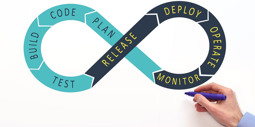 Adopting DevOps: The What, The Why, and The How - My TechDecisions