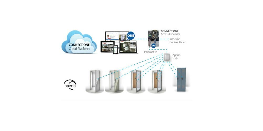 assa abloy connect ONE