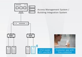 mobile access control solution, STid, Bosch, touchless